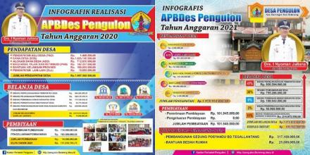 Laporan Infografik APBDes Tahun Aggaran 2020 dan Infografis APBDes Tahun Anggaran 2021